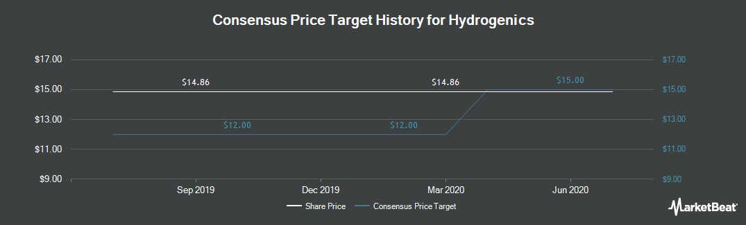 Price Target History for Hydrogenics (NASDAQ:HYGS)