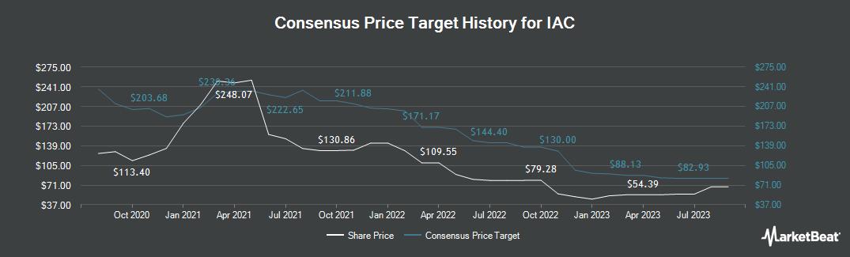 Price Target History for IAC/InterActiveCorp (NASDAQ:IAC)