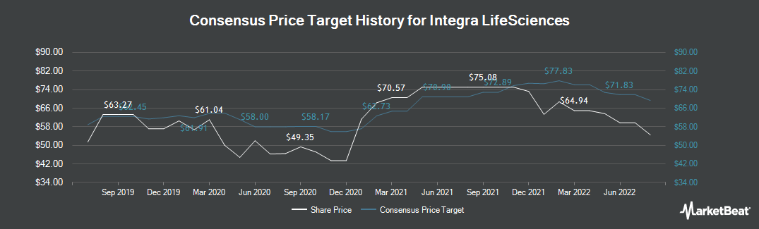 Price Target History for Integra LifeSciences Holdings Corporation (NASDAQ:IART)