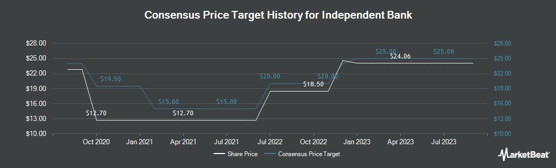 Price Target History for Independent Bank Corporation (NASDAQ:IBCP)
