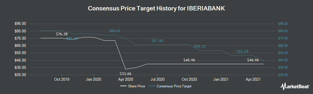 Price Target History for Iberiabank (NASDAQ:IBKC)