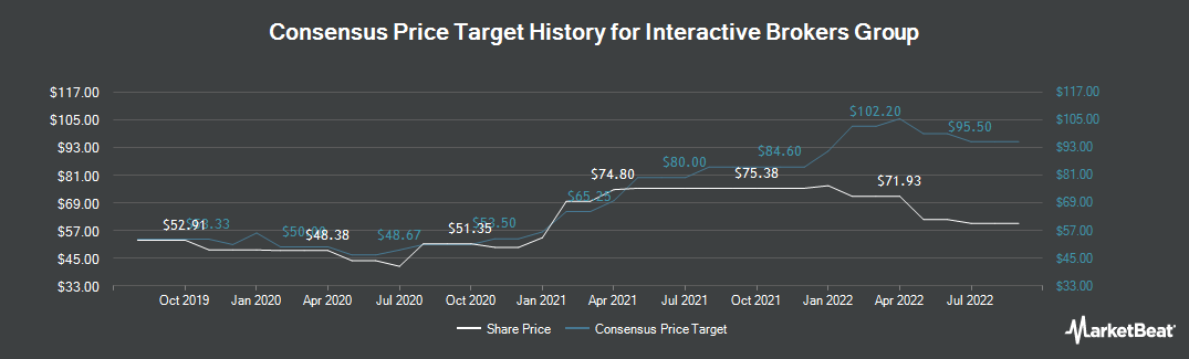 Price Target History for Interactive Brokers Group (NASDAQ:IBKR)
