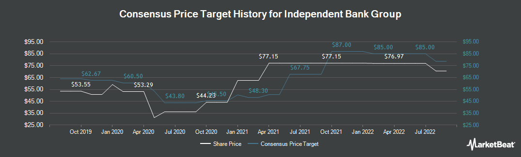 Price Target History for Independent Bank Gr (NASDAQ:IBTX)