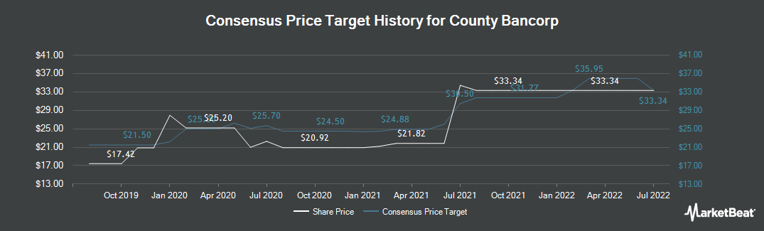 Price Target History for County Bancorp (NASDAQ:ICBK)