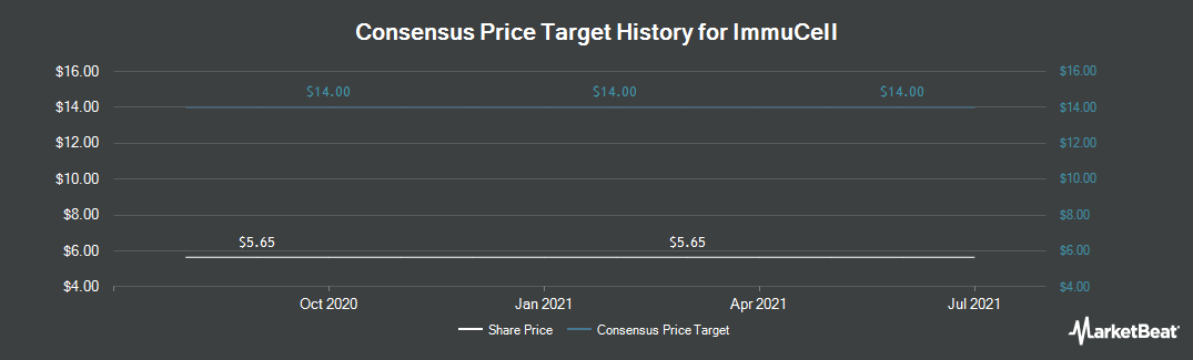 Price Target History for ImmuCell Corporation (NASDAQ:ICCC)