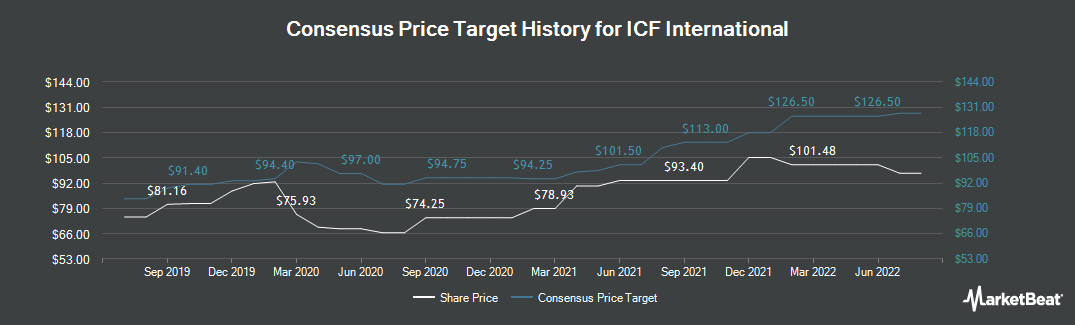 Price Target History for ICF International (NASDAQ:ICFI)