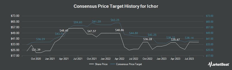 Price Target History for Ichor (NASDAQ:ICHR)