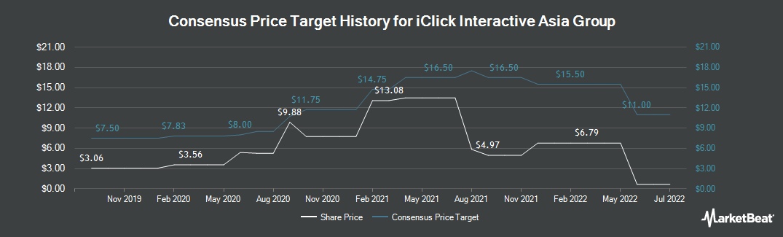Price Target History for Iclick Interactive Asia Group (NASDAQ:ICLK)