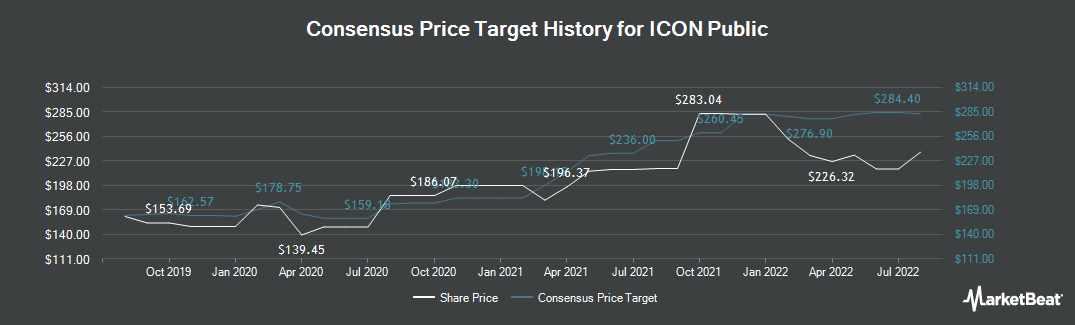 Price Target History for Icon (NASDAQ:ICLR)
