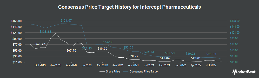 Price Target History for Intercept Pharmaceuticals (NASDAQ:ICPT)