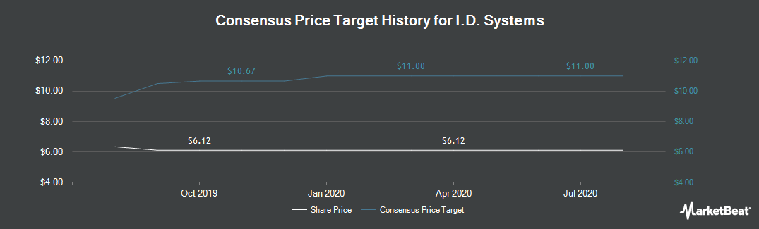 Price Target History for I.D. Systems (NASDAQ:IDSY)