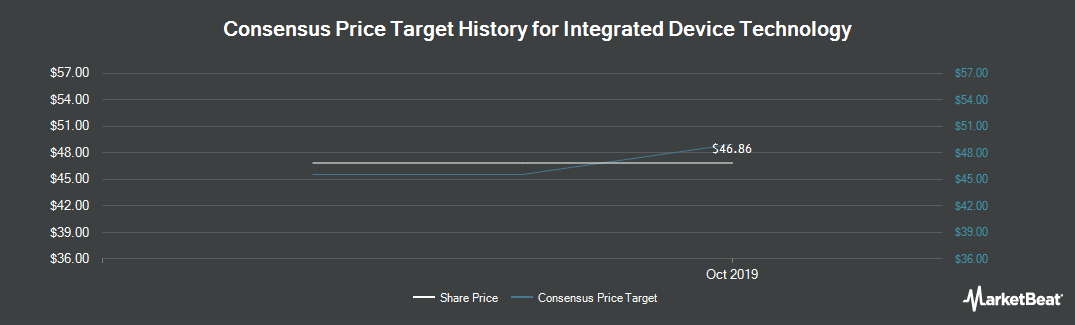 Price Target History for Integrated Device Technology (NASDAQ:IDTI)