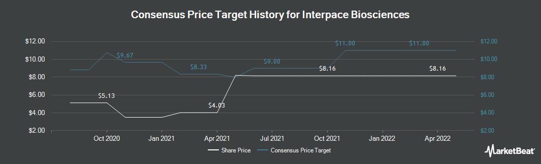 Price Target History for Interpace Diagnostics Gr (NASDAQ:IDXG)