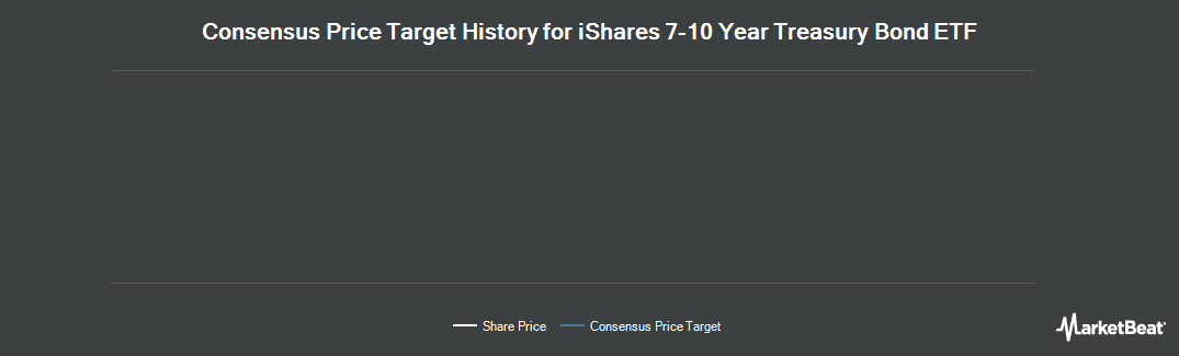 Price Target History for iShares Barclays 7-10 Year Trasry Bnd Fd (NASDAQ:IEF)