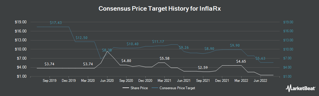 Price Target History for Inflarx (NASDAQ:IFRX)