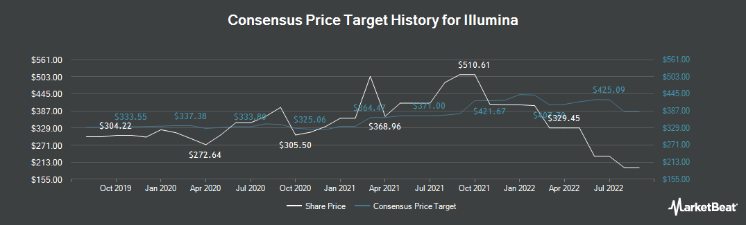 Price Target History for Illumina (NASDAQ:ILMN)