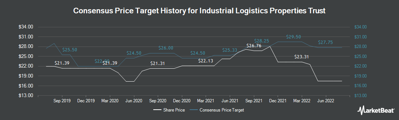 Price Target History for Industrial Logistics Properties Trust (NASDAQ:ILPT)