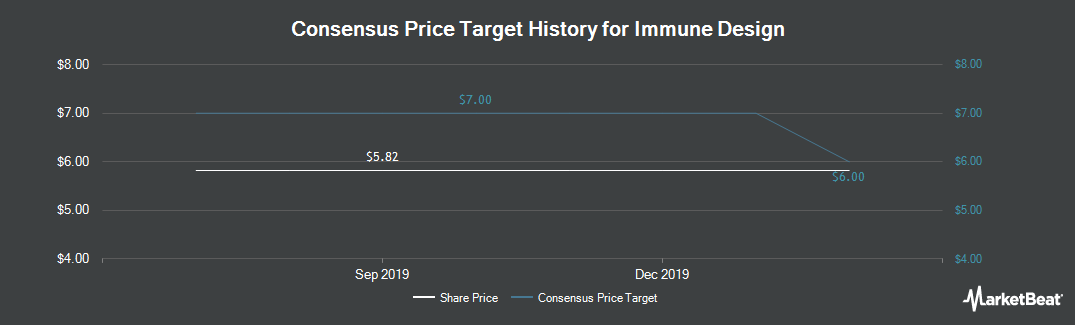 Price Target History for Immune Design (NASDAQ:IMDZ)