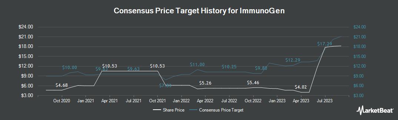 Price Target History for ImmunoGen (NASDAQ:IMGN)