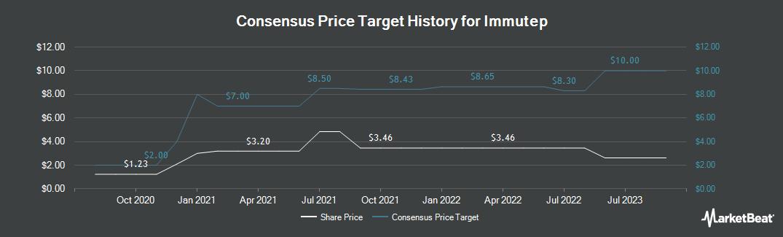 Price Target History for Immutep (NASDAQ:IMMP)