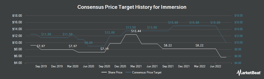 Price Target History for Immersion (NASDAQ:IMMR)