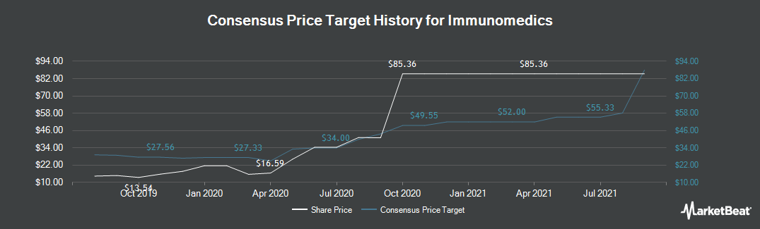 Price Target History for Immunomedics (NASDAQ:IMMU)