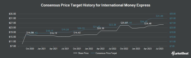 Price Target History for International Money Express (NASDAQ:IMXI)