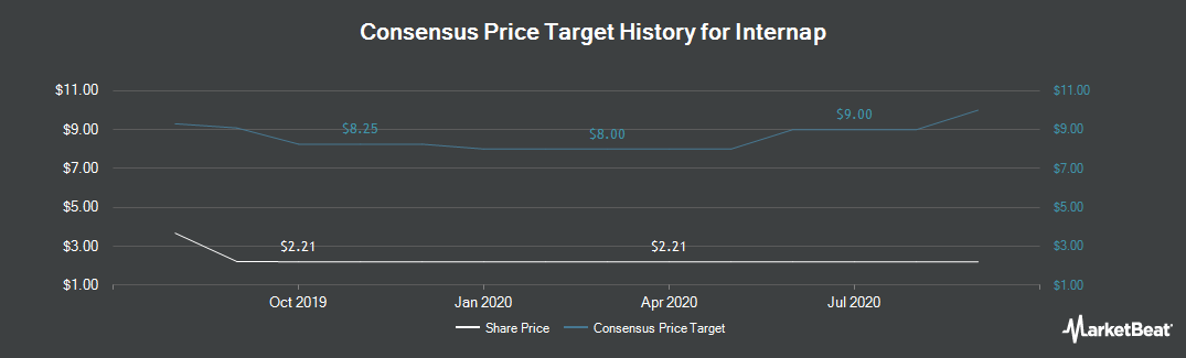 Price Target History for Internap (NASDAQ:INAP)