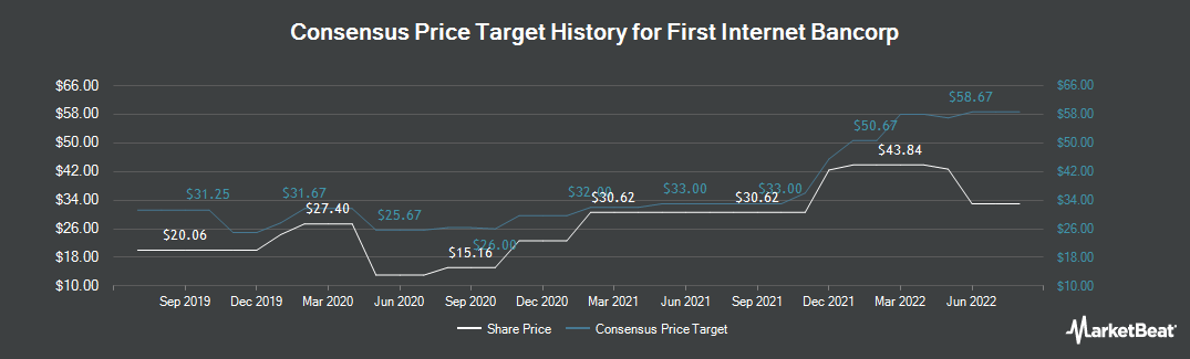 Price Target History for First Internet Bancorp (NASDAQ:INBK)