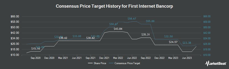 Price Target History for First Internet Bancorp (NASDAQ:INBK)
