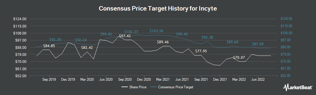 Price Target History for Incyte (NASDAQ:INCY)
