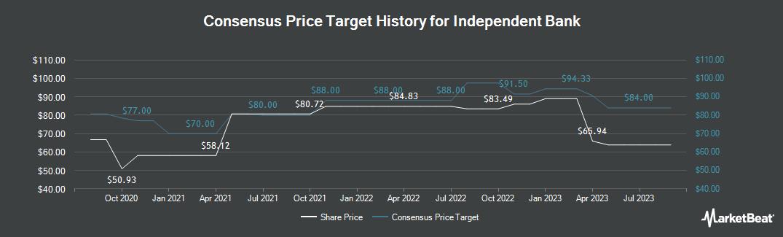 Price Target History for Independent Bank (NASDAQ:INDB)
