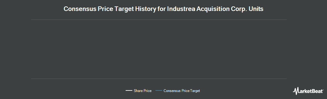 Price Target History for Industrea Acquisition Corp. (NASDAQ:INDUU)
