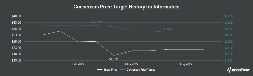 Price Target History for Informatica LLC (NASDAQ:INFA)