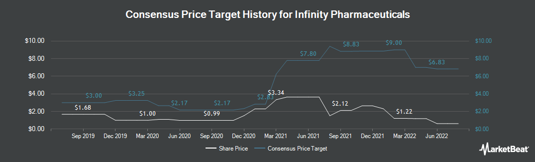 Price Target History for Infinity Pharmaceuticals (NASDAQ:INFI)