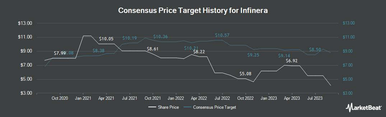 Price Target History for Infinera (NASDAQ:INFN)