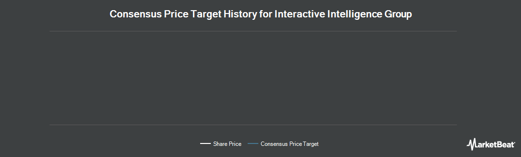 Price Target History for Interactive Intelligence Group (NASDAQ:ININ)
