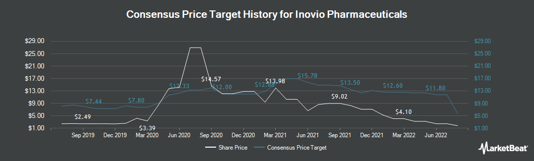 Price Target History for Inovio Pharmaceuticals (NASDAQ:INO)