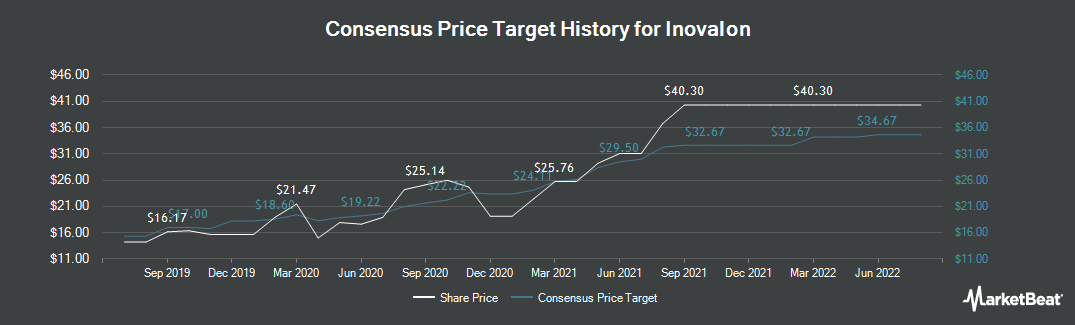 Price Target History for Inovalon (NASDAQ:INOV)
