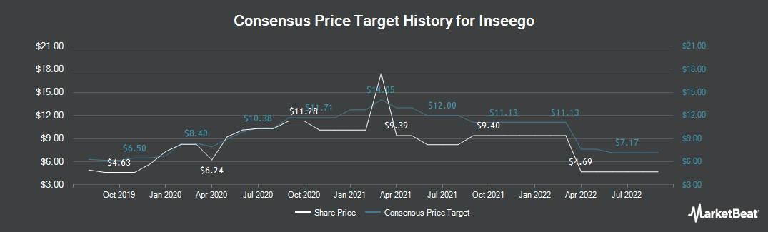 Price Target History for Inseego (NASDAQ:INSG)
