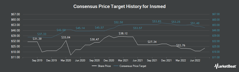 Price Target History for Insmed (NASDAQ:INSM)
