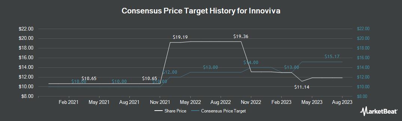 Price Target History for Innoviva (NASDAQ:INVA)