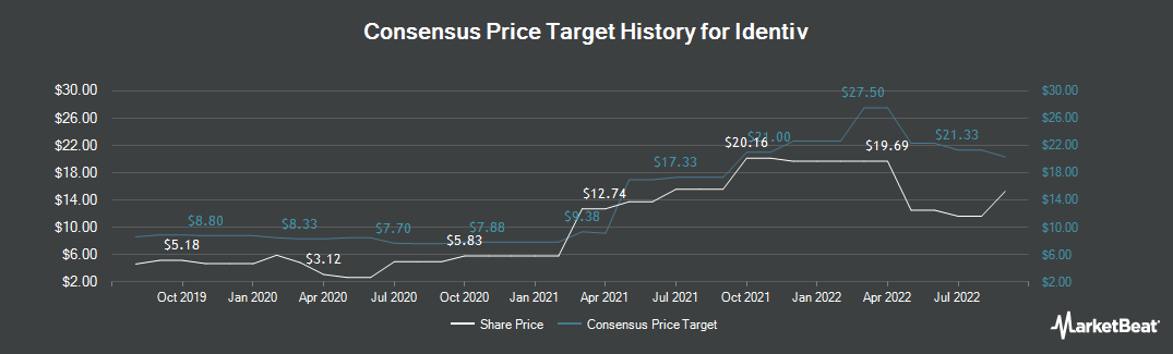 Price Target History for Identive Group (NASDAQ:INVE)