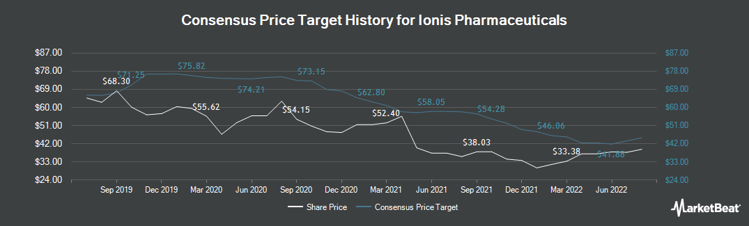 Price Target History for Ionis Pharmaceuticals (NASDAQ:IONS)