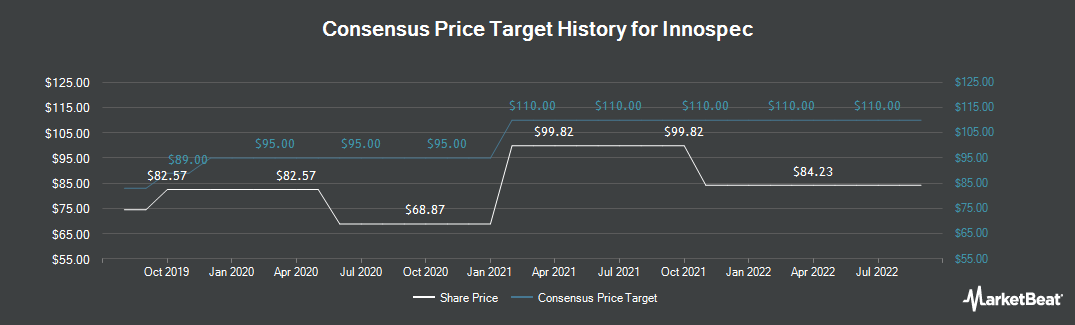 Price Target History for Innospec (NASDAQ:IOSP)