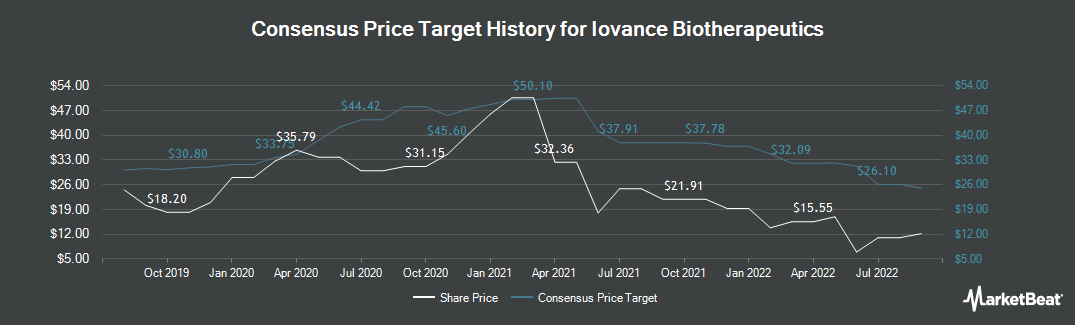 Price Target History for Iovance Biotherapeutics (NASDAQ:IOVA)