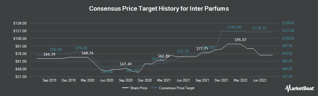 Price Target History for Inter Parfums (NASDAQ:IPAR)