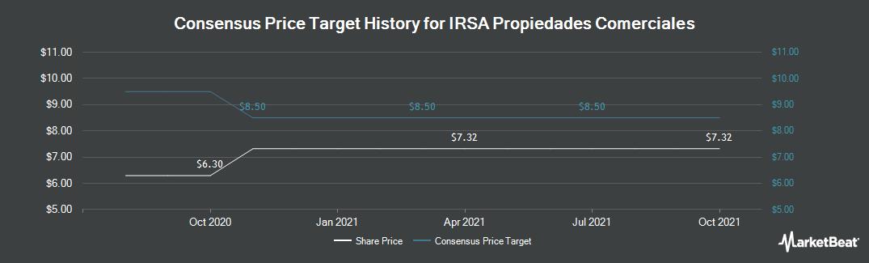 Price Target History for IRSA Propiedades Comerciales (NASDAQ:IRCP)