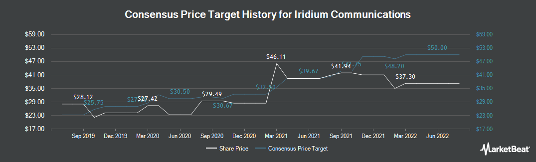 Price Target History for Iridium Communications (NASDAQ:IRDM)