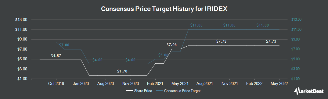 Price Target History for IRIDEX Corporation (NASDAQ:IRIX)